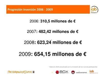 Inversión publicitaria online 2009