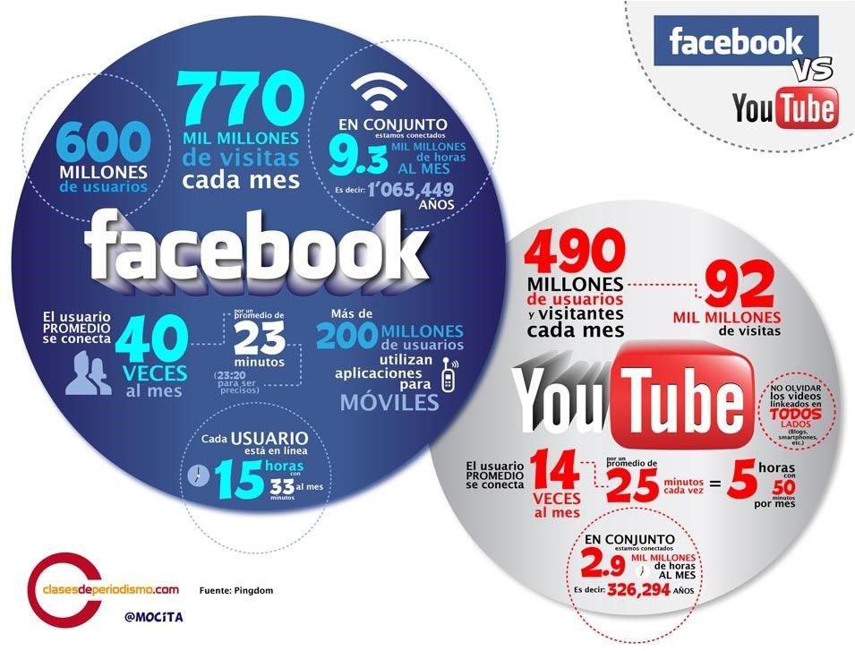infografia-facebook-vs-youtube
