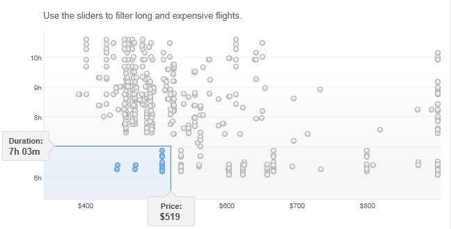 grafico precio vuelos google flight search
