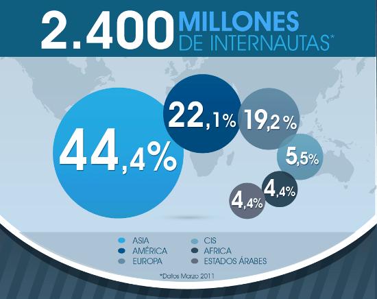 Estadísticas de usuarios de Internet