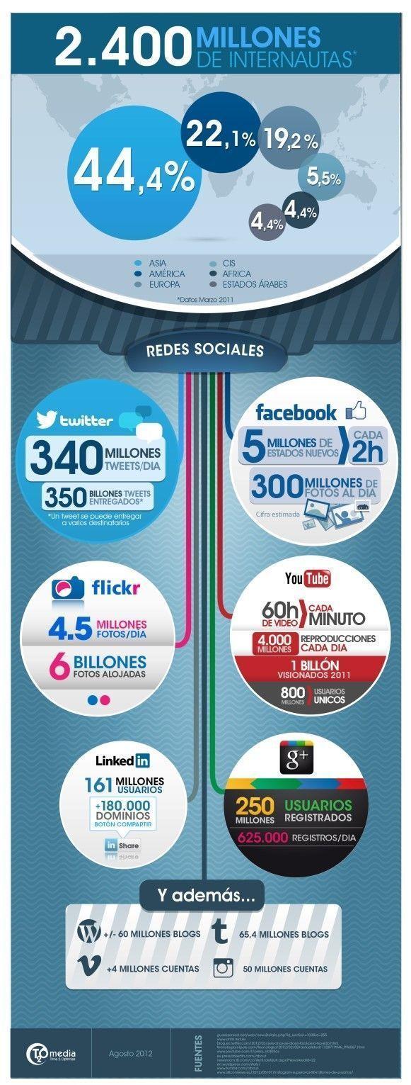 Estadísticas de actividad en Redes Sociales 2012