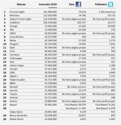 Inversión publicitaria en el año 2010