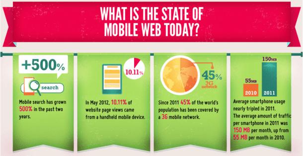 Estado de la web móvil