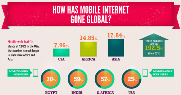 Estado de Internet Mobile en el mundo