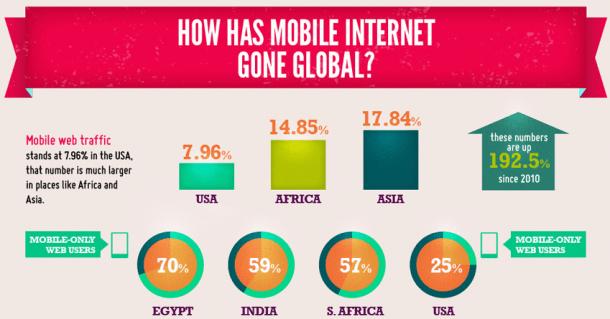 Estado de Internet Mobile en el mundo