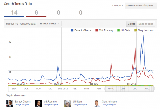 Google Trends US Elections
