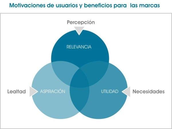 Motivaciones de usuarios y beneficios para las marcas