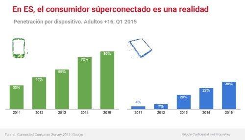 Consumidor conectado en España 2015 Google