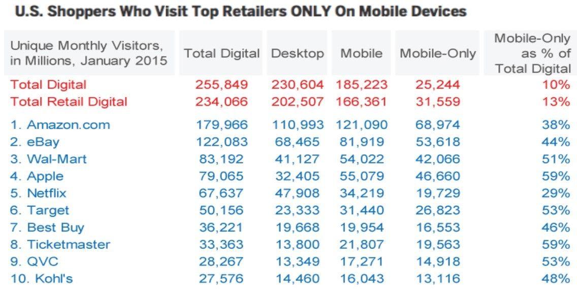 shoppers-retail-mobile-usa