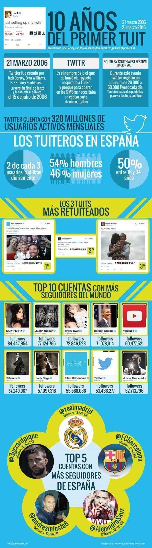 10 aniversario de Twitter vía Stampaprint