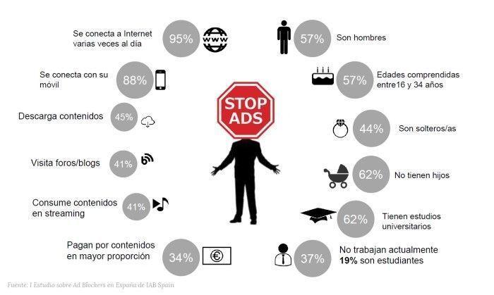 Perfil del usuario de Ad Blockers en España