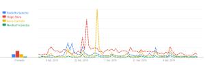 búsquedas en Google sobre los actores de El Ministerio del Tiempo