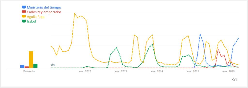 tendencias de búsqueda en Google sobre series españolas