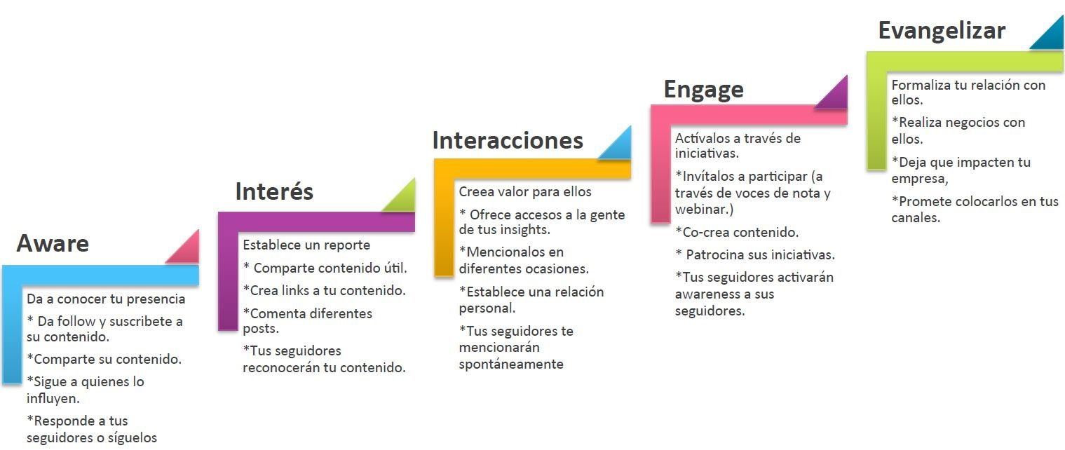 pasos-influencer-t2O