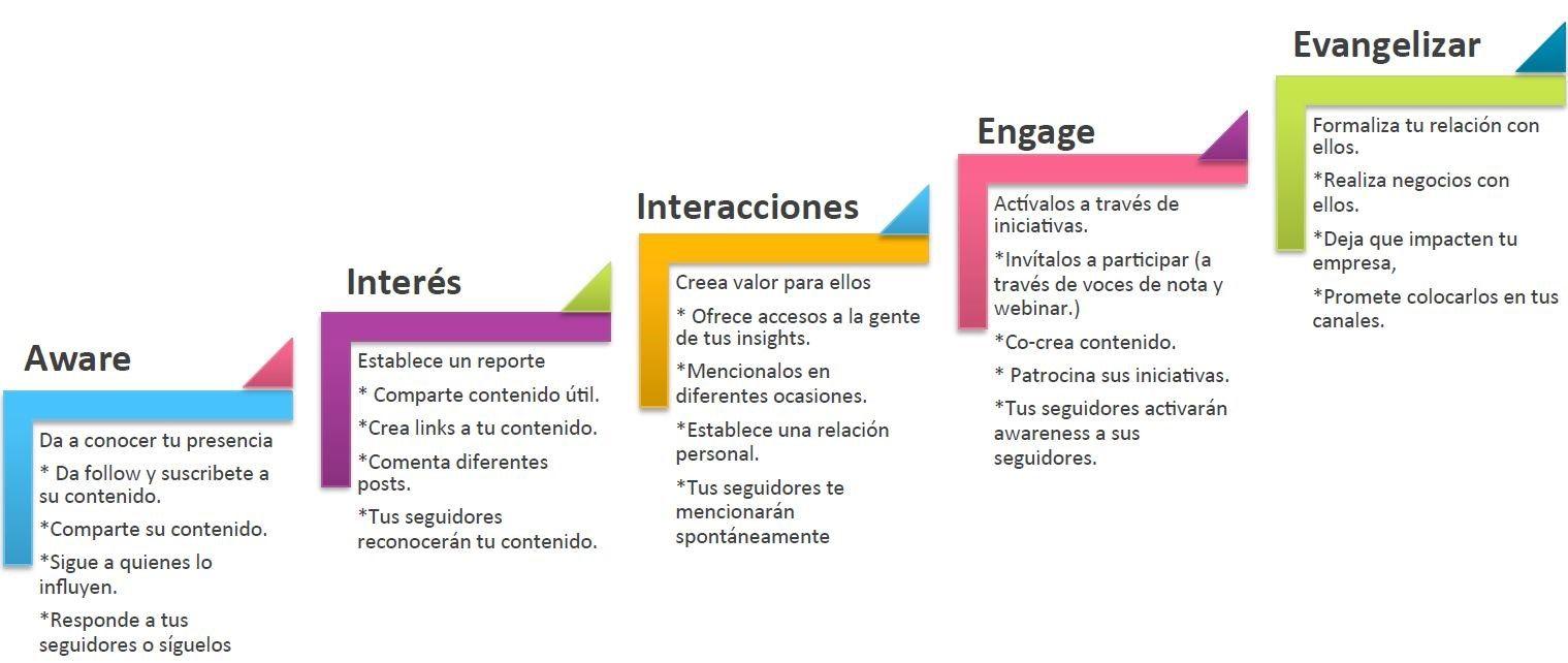 pasos-influencer-t2O