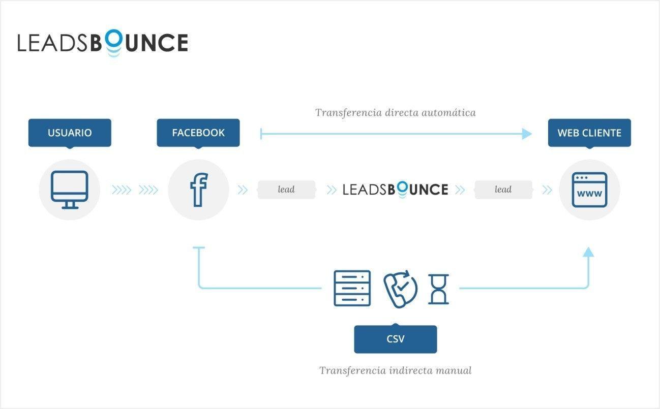 leads bounce facebook de T2O media