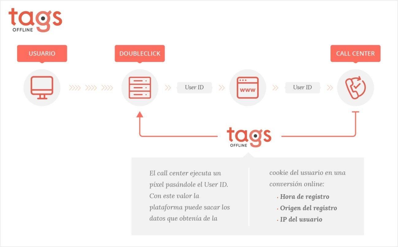 Tags offline t2o media