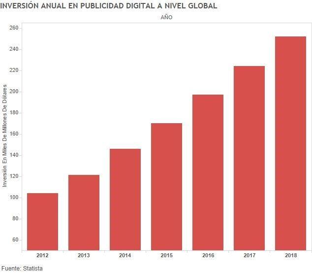 Inversión Global en Publicidad Digital