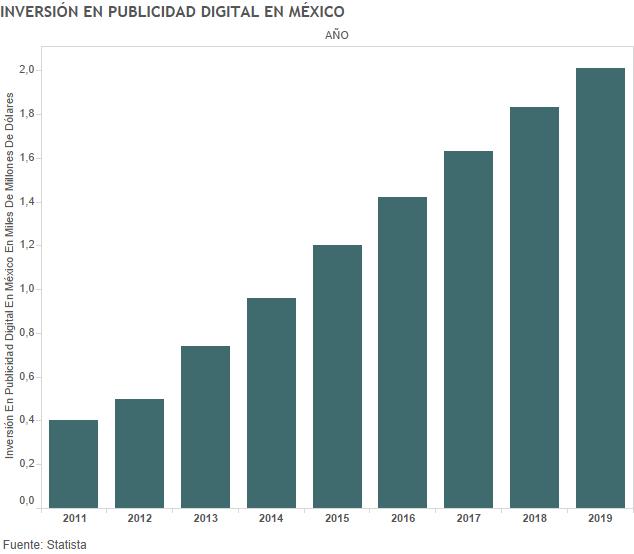 Inversión en Publicidad Digital en México