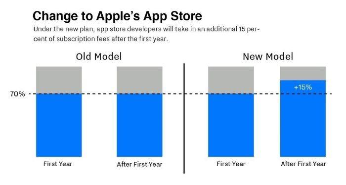 Better Revenue Share Apple Store