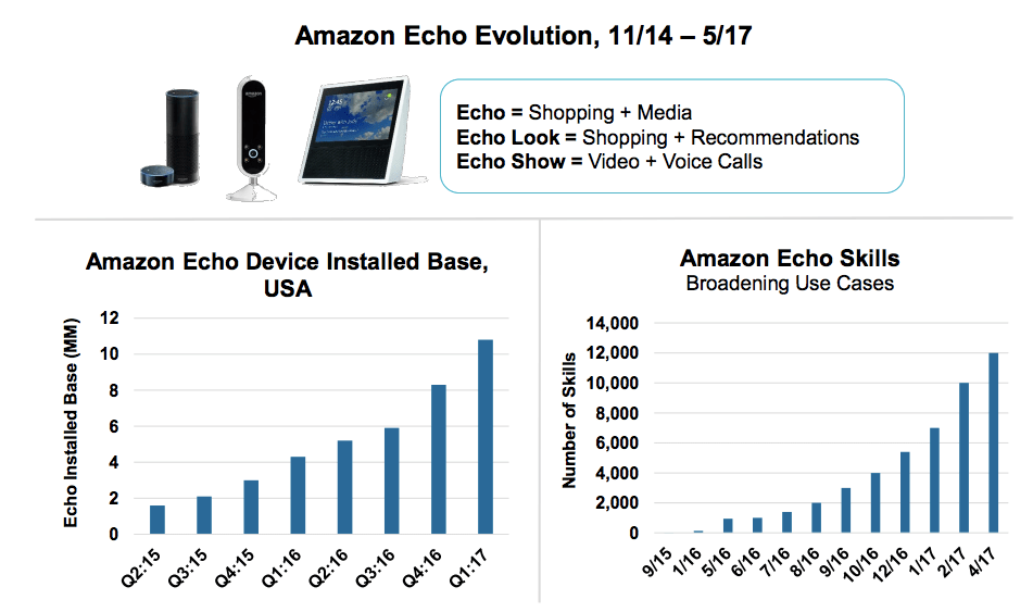 Evolución Echo de Amazon