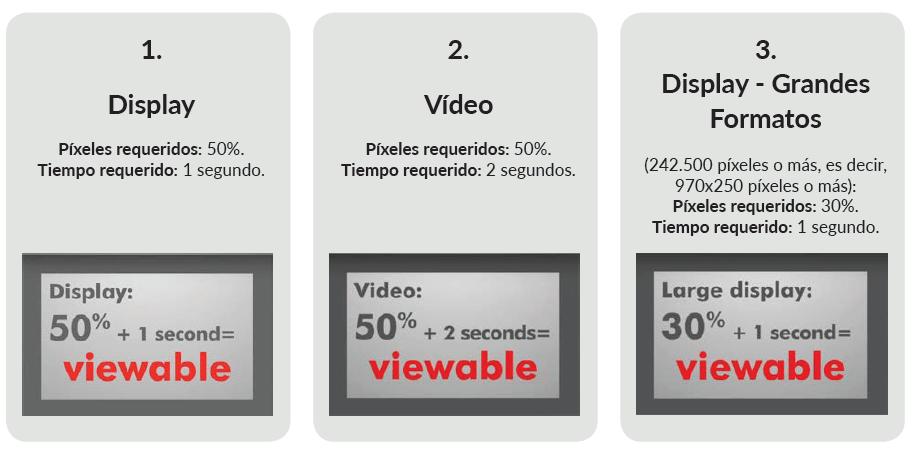 Guía Ad viewability   Estándares