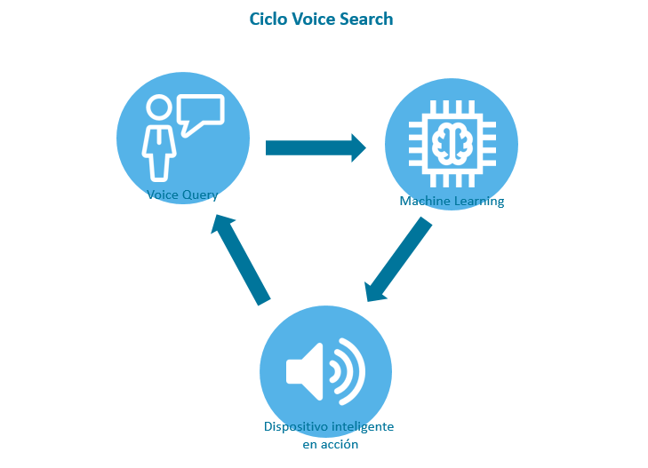 Ciclo Voice Search