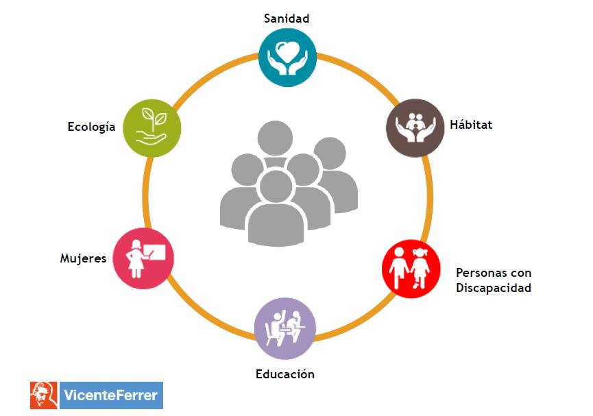 Modelo Desarrollo Integral Fundación Vicente Ferrer