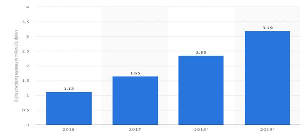 Evolución de la inversión en publicidad digital