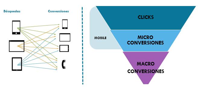 Microconversiones mobile