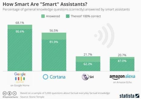 How Smart Are 'smart' Assistants?