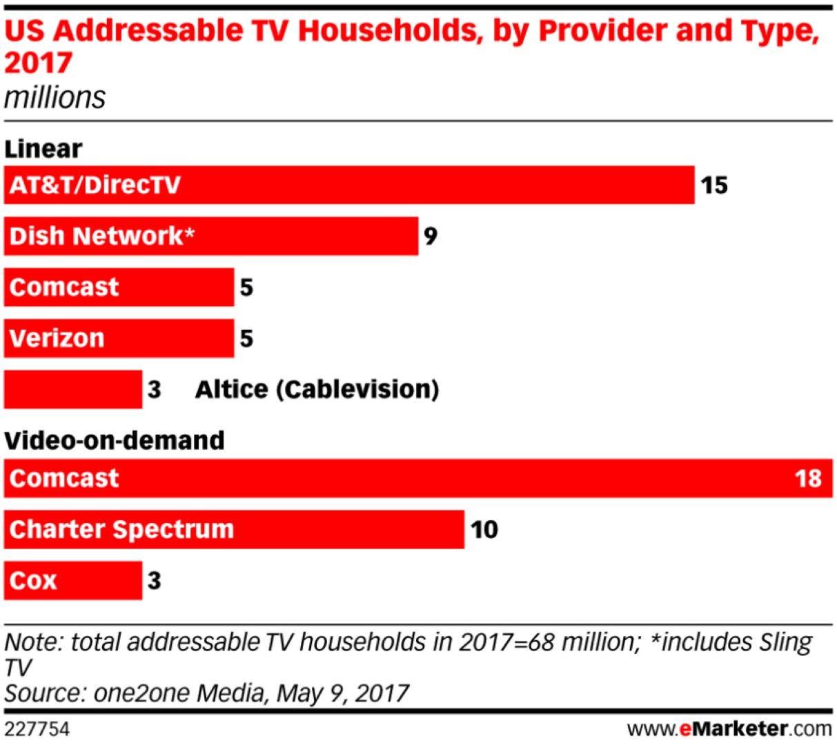 TV direccionable