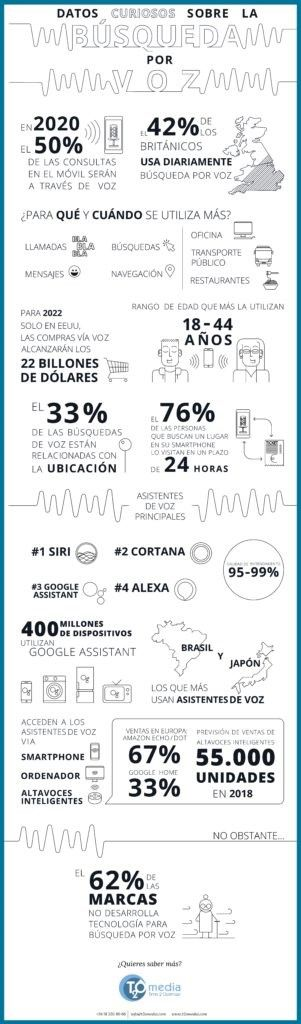 Infografía Datos Búsqueda por Voz