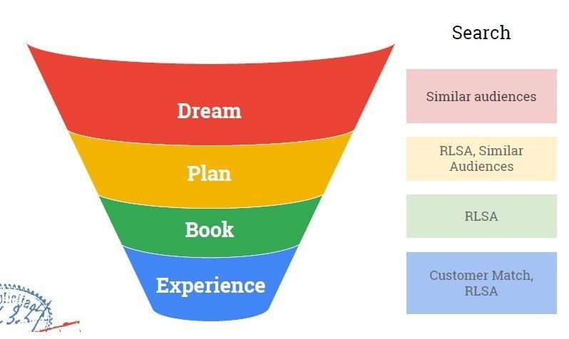 Audiencias Search - Funnel