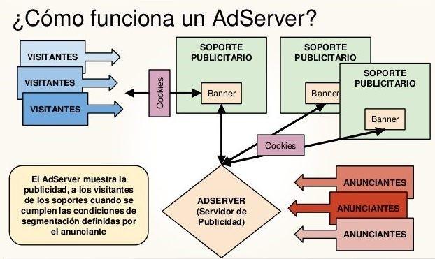 Cómo funciona un adserver