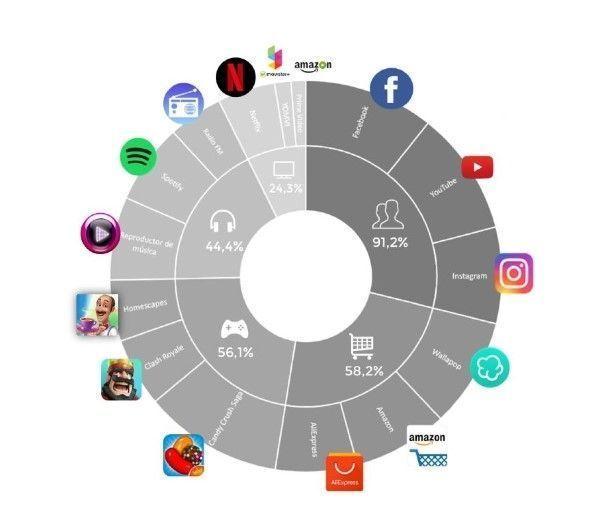 Intereses de los usuarios que usan apps de finanzas