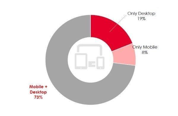 Dispositivos utilizados en el sector Finanzas