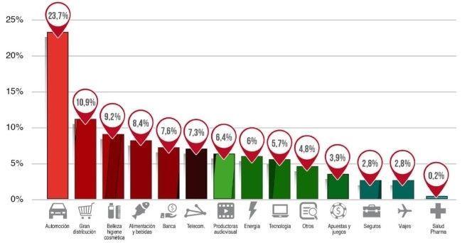 Distribución inversión publicitaria por sectores