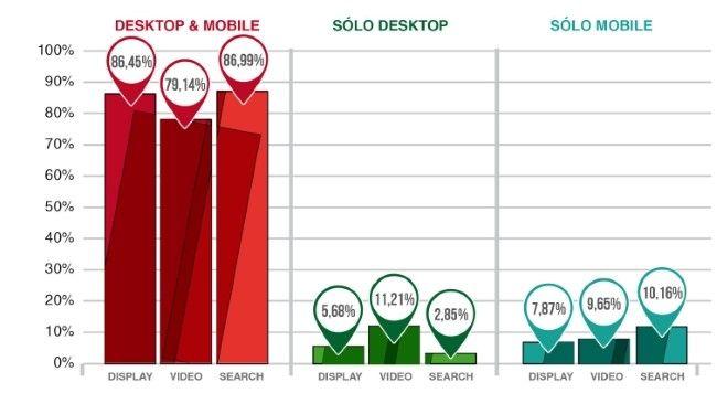 Inversión publicitaria en mobile y desktop