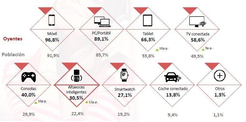 Porcentaje oyentes Audio Online