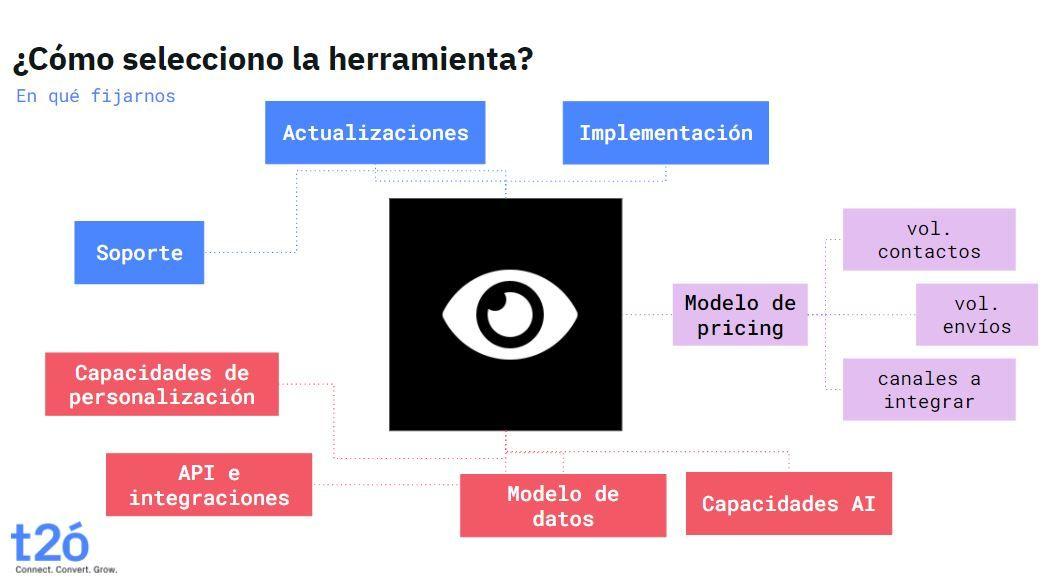 Cómo seleccionar una herramienta de Marketing Automation
