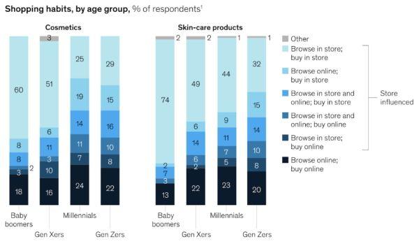 Gráfico hábitos de consumo usuarios