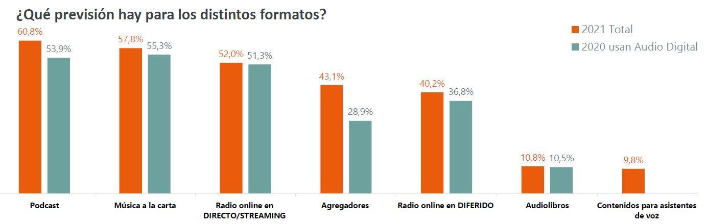Previsión formatos Audio Digital